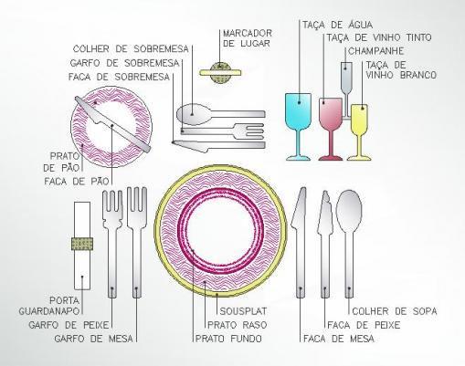 Etiqueta de mesa - Recepção Formal  2